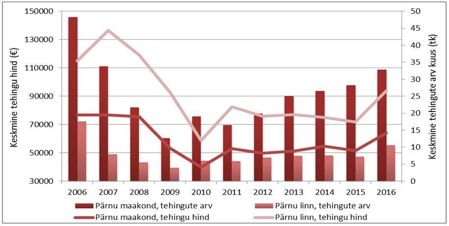 8f1a847797a Pärnu linna ja Pärnu maakonna elamuturu tehinguaktiivsus ja hinnadünaamika